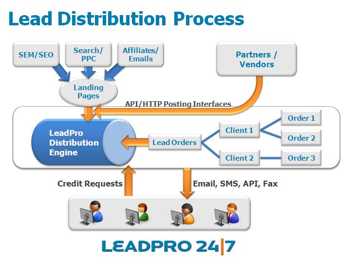 Lead Distribution Process