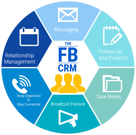CRM system for lead generation ads on Facebook