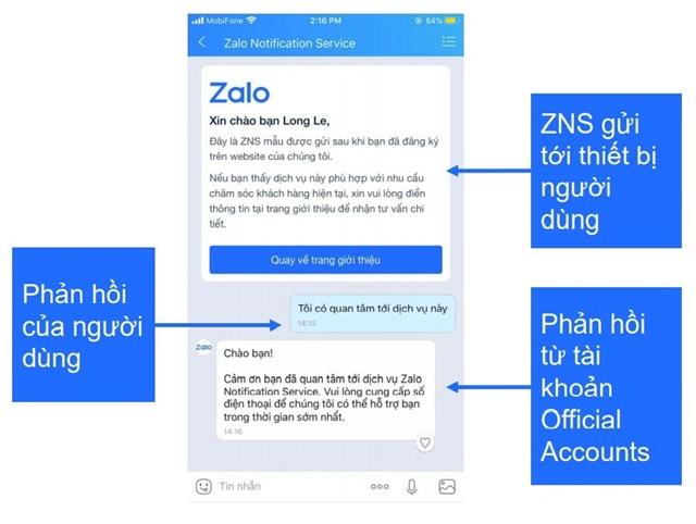 Làm sao để doanh nghiệp đủ điều kiện sử dụng ZNS?